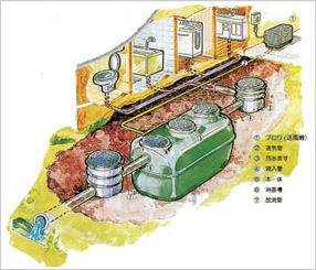 合併浄化槽イメージ1