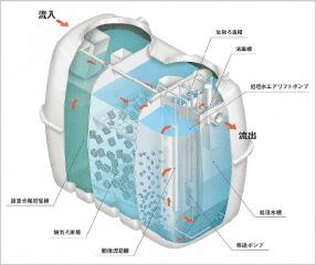 合併浄化槽イメージ2